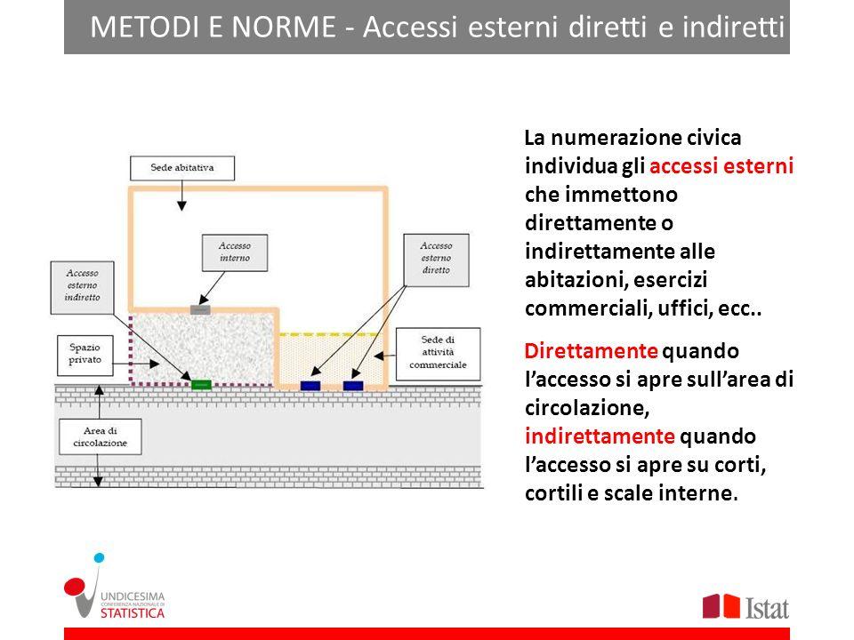 METODI E NORME - Accessi esterni diretti e indiretti
