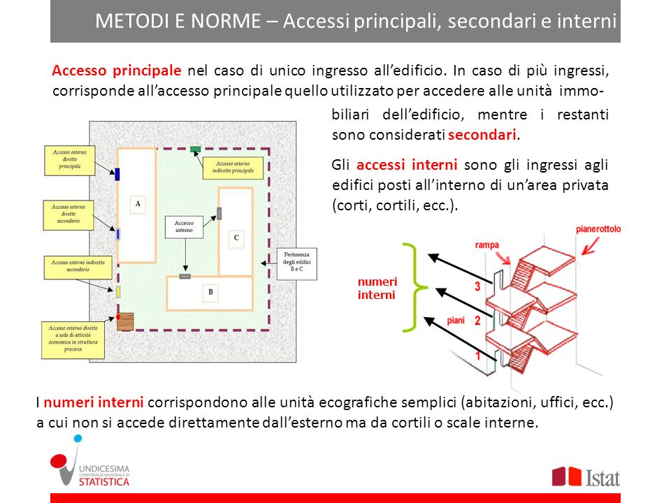 METODI E NORME – Accessi principali, secondari e interni