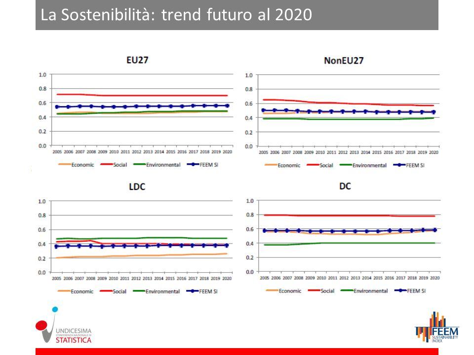 La Sostenibilità: trend futuro al 2020