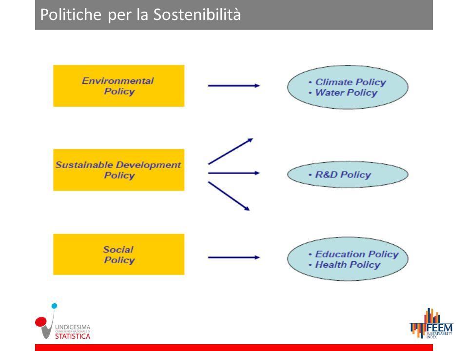 Politiche per la Sostenibilità