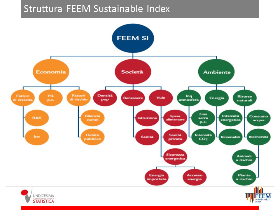 Struttura FEEM Sustainable Index