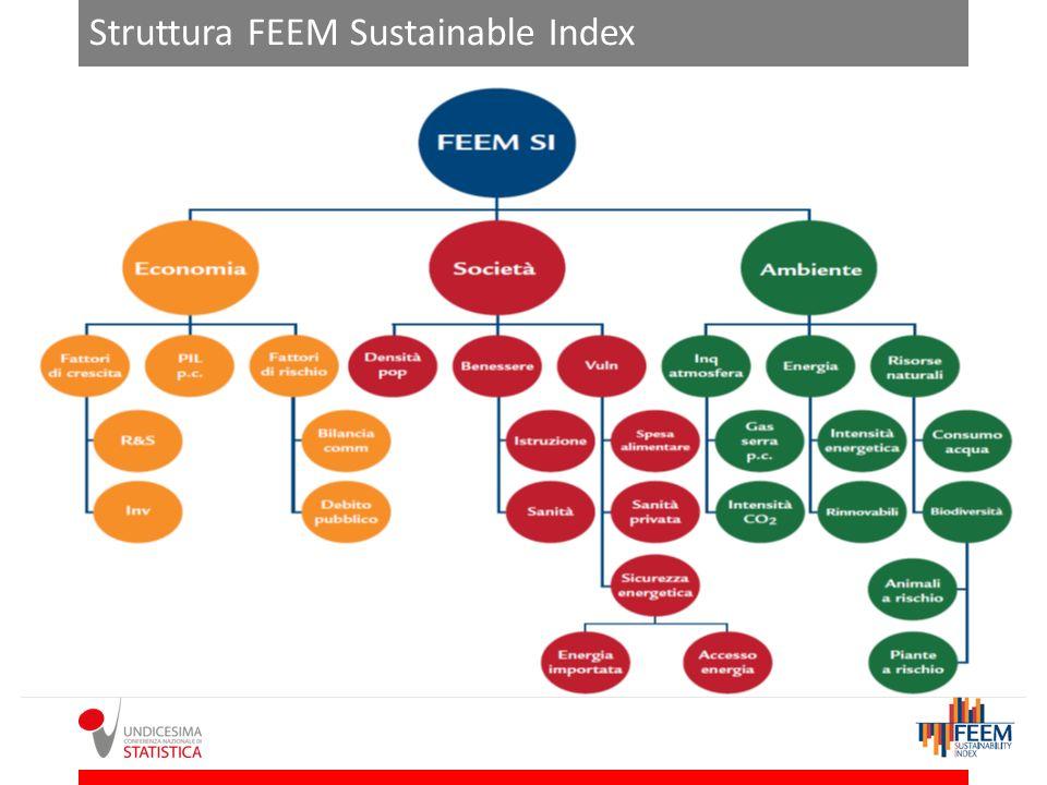 Struttura FEEM Sustainable Index