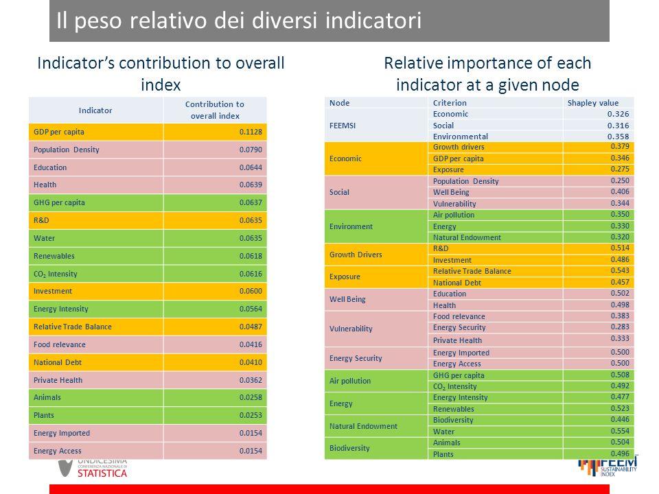 Il peso relativo dei diversi indicatori