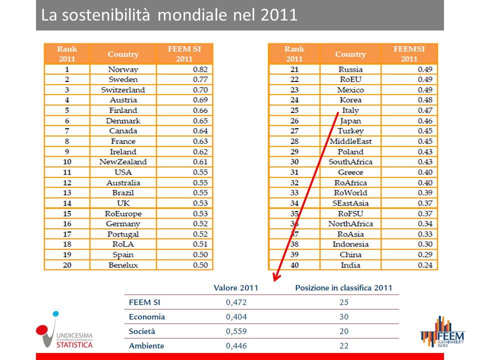 La sostenibilità mondiale nel 2011