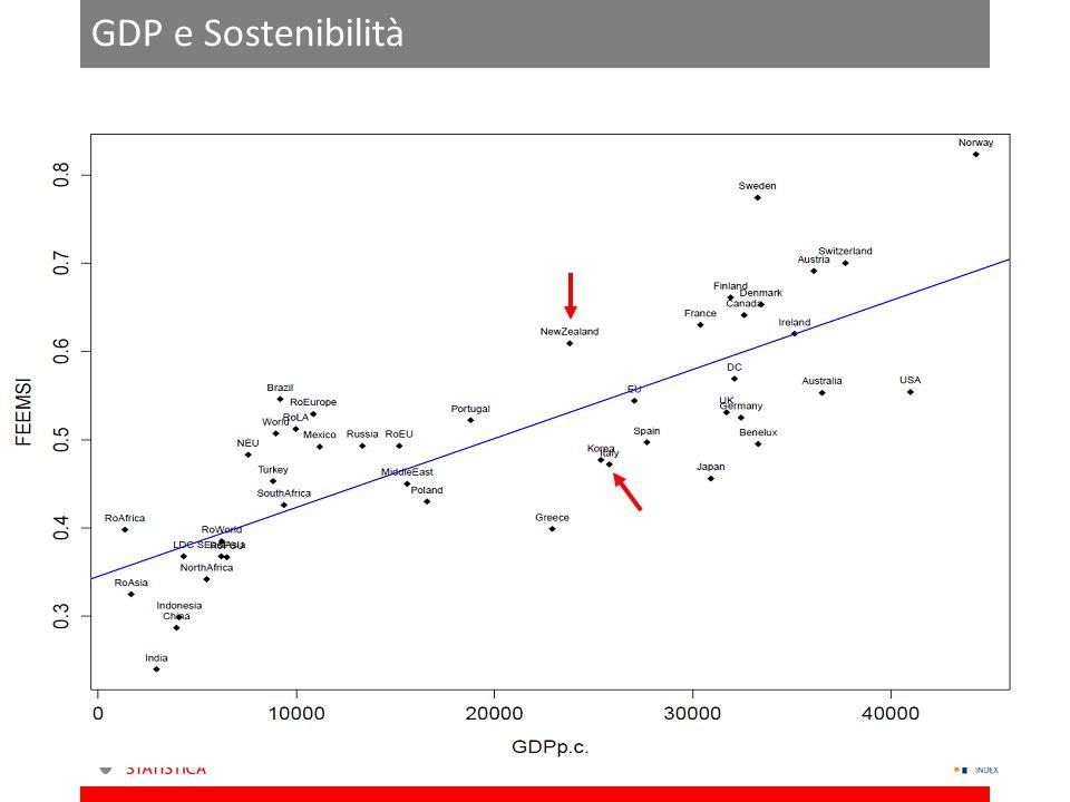 GDP e Sostenibilità