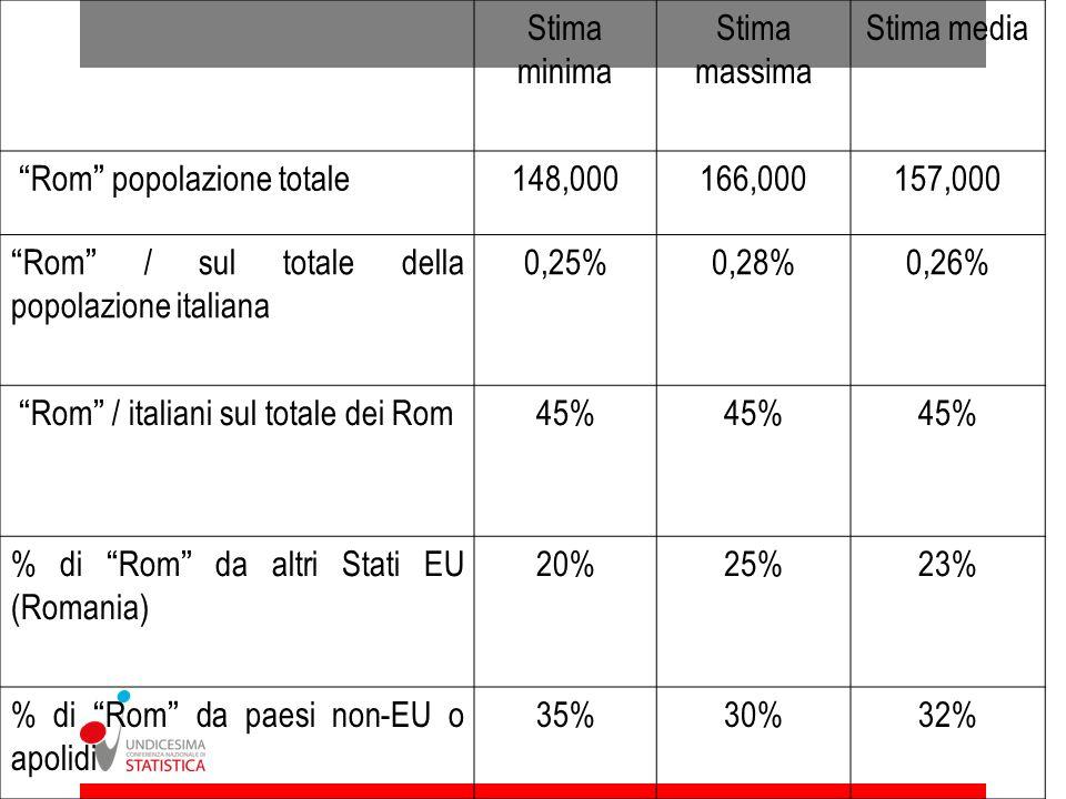 Stima minimaStima massima. Stima media. Rom popolazione totale. 148,000. 166,000. 157,000. Rom / sul totale della popolazione italiana.