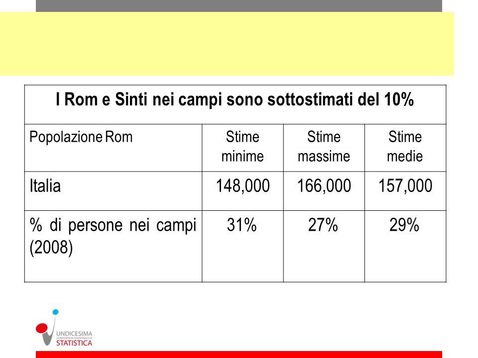 I Rom e Sinti nei campi sono sottostimati del 10%