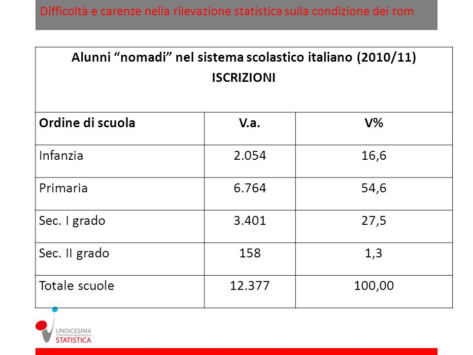 Alunni nomadi nel sistema scolastico italiano (2010/11)