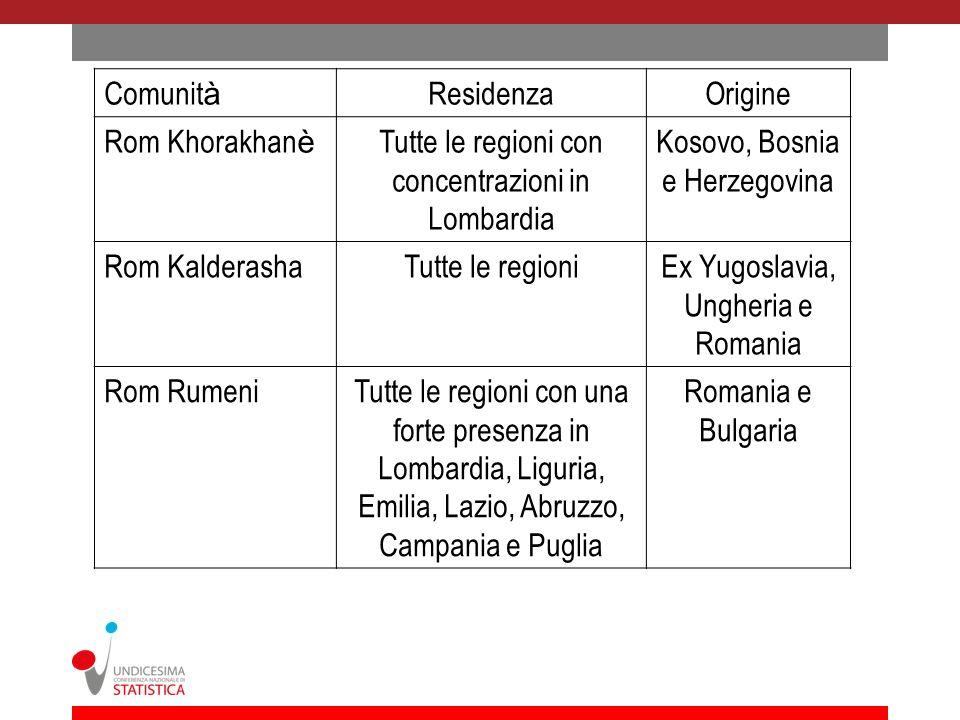 Tutte le regioni con concentrazioni in Lombardia
