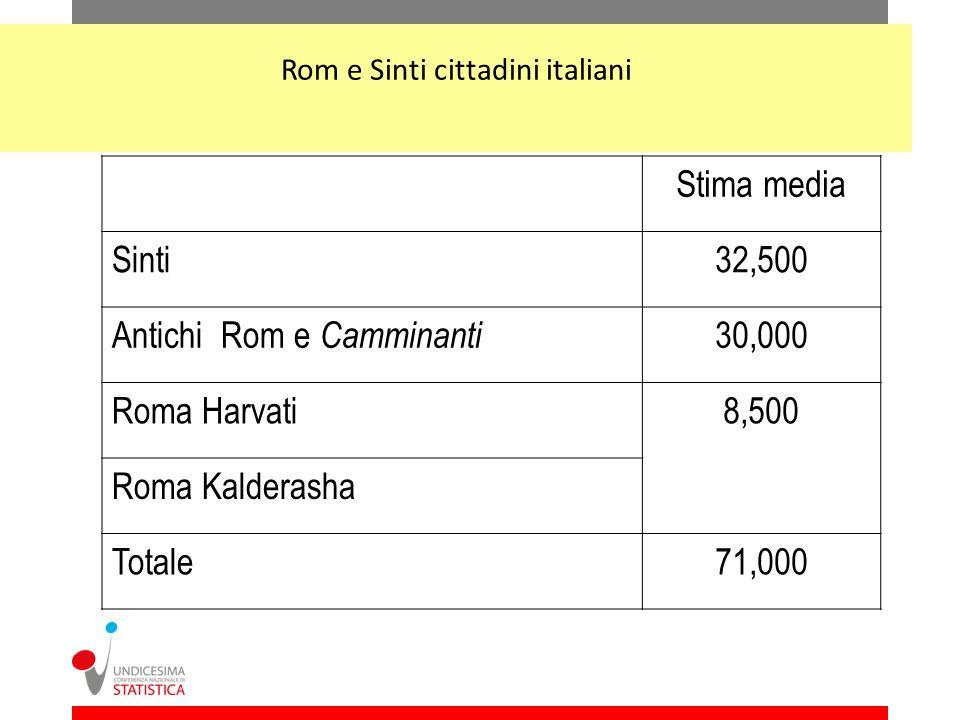 Rom e Sinti cittadini italiani