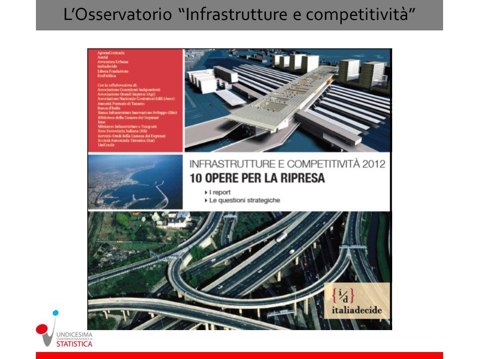 L'Osservatorio Infrastrutture e competitività