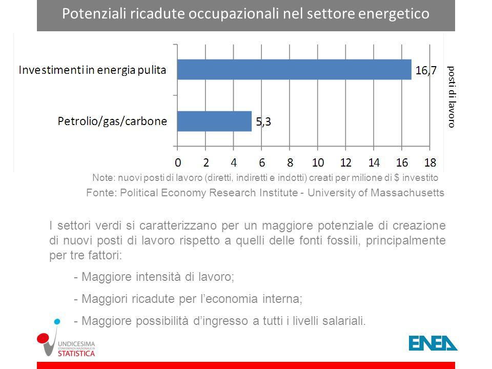 Potenziali ricadute occupazionali nel settore energetico
