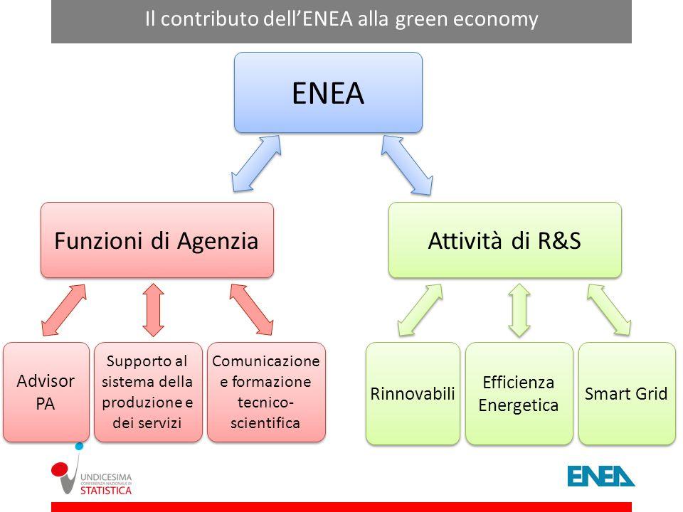 ENEA Funzioni di Agenzia Attività di R&S