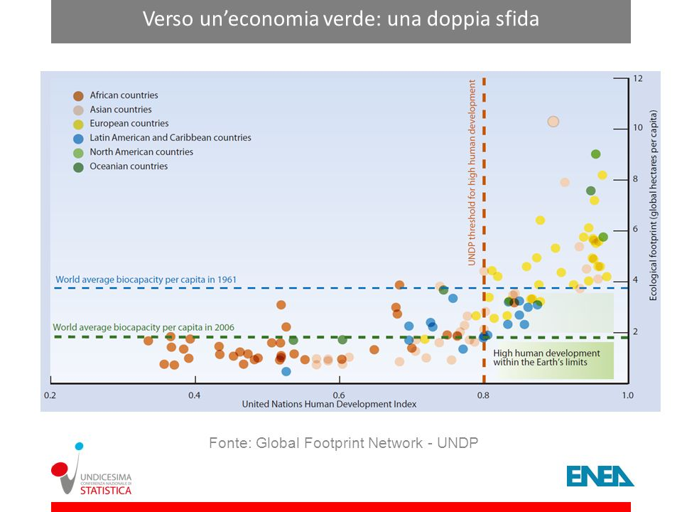 Verso un'economia verde: una doppia sfida
