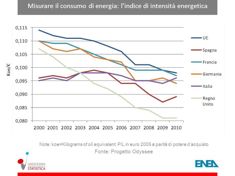 Misurare il consumo di energia: l'indice di intensità energetica