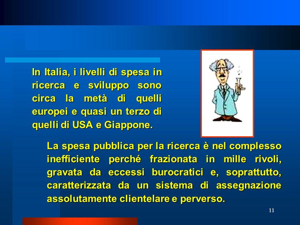 In Italia, i livelli di spesa in ricerca e sviluppo sono circa la metà di quelli europei e quasi un terzo di quelli di USA e Giappone.