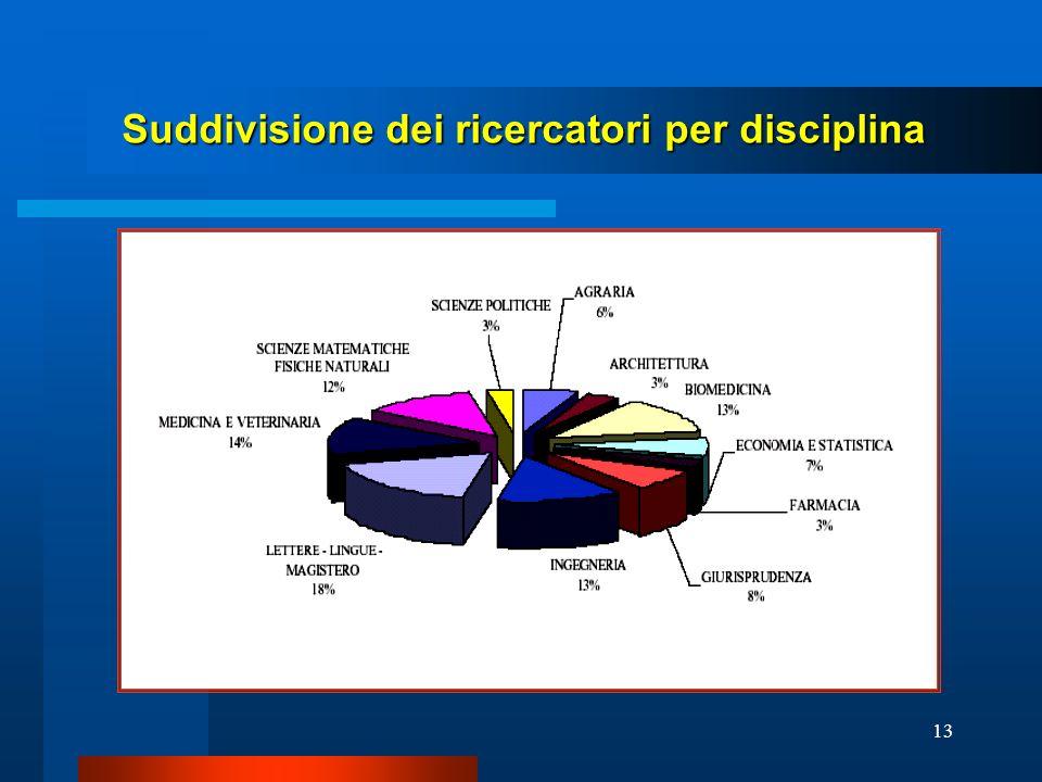 Suddivisione dei ricercatori per disciplina