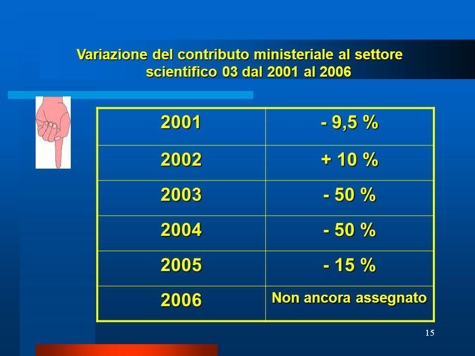 Variazione del contributo ministeriale al settore scientifico 03 dal 2001 al 2006