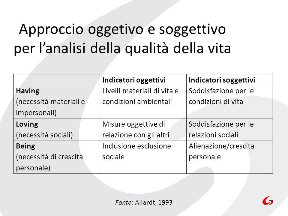 Approccio oggetivo e soggettivo per l'analisi della qualità della vita