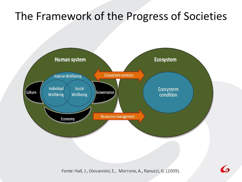 The Framework of the Progress of Societies