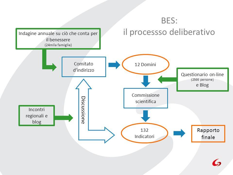 BES: il processso deliberativo