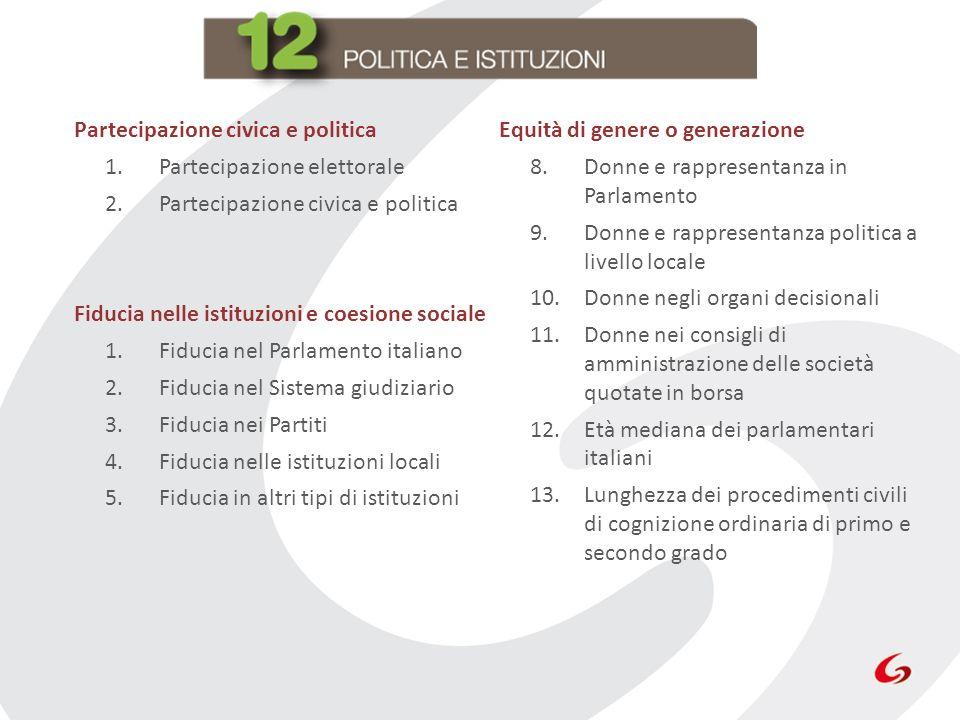 Partecipazione civica e politica
