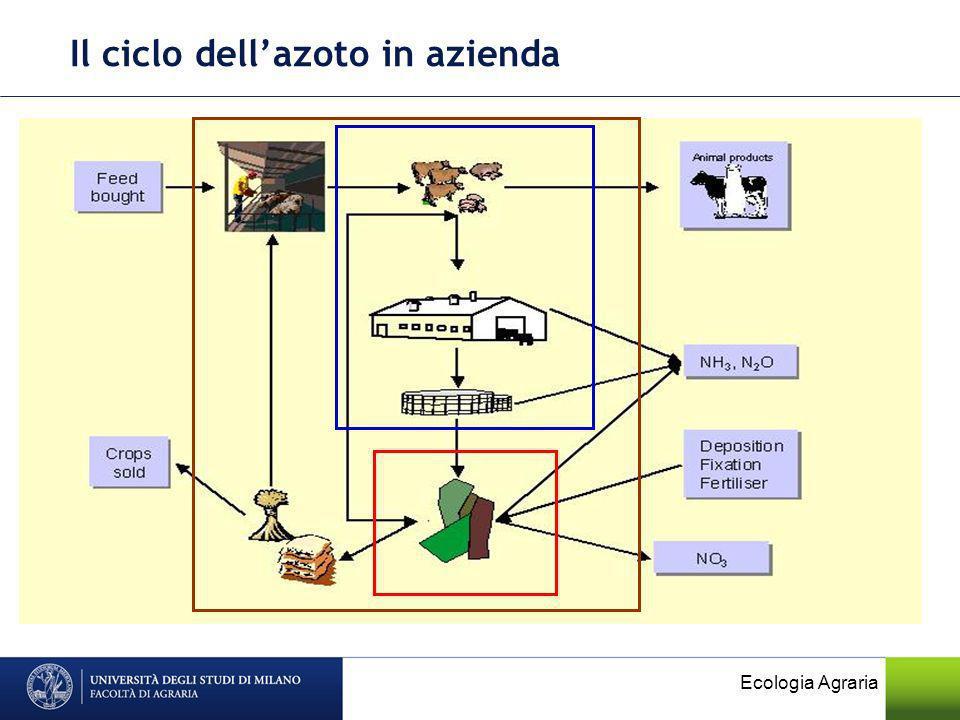 Il ciclo dell'azoto in azienda