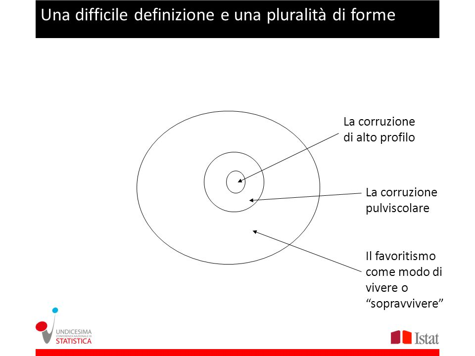 Una difficile definizione e una pluralità di forme