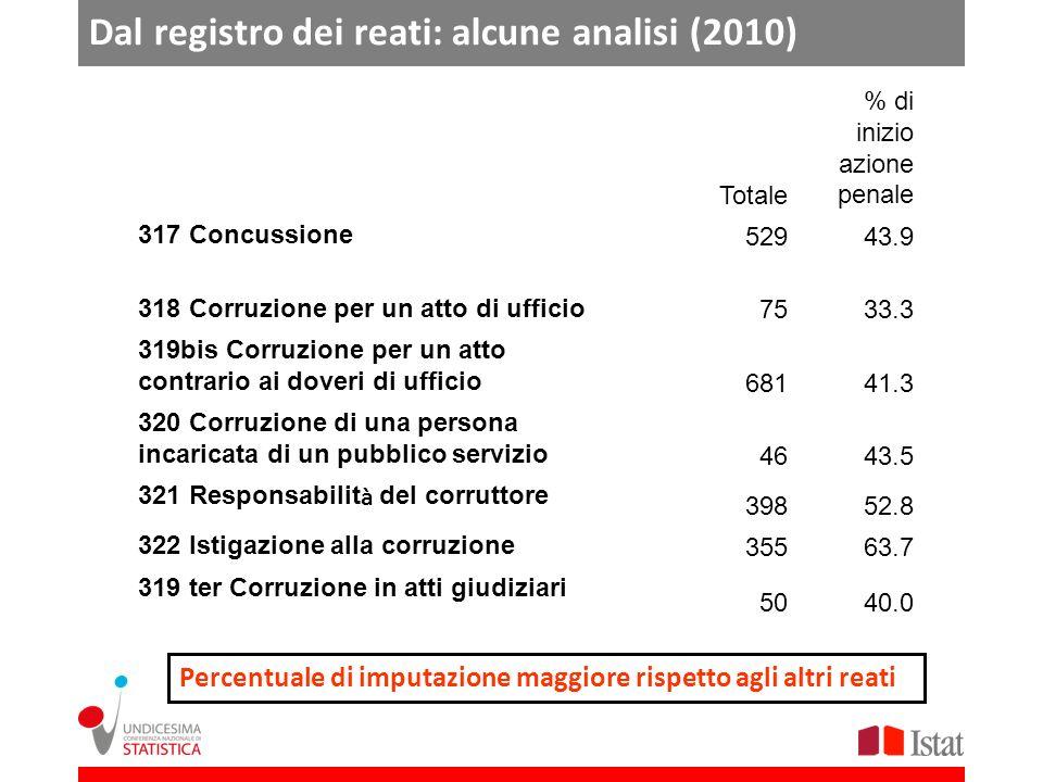 Dal registro dei reati: alcune analisi (2010)