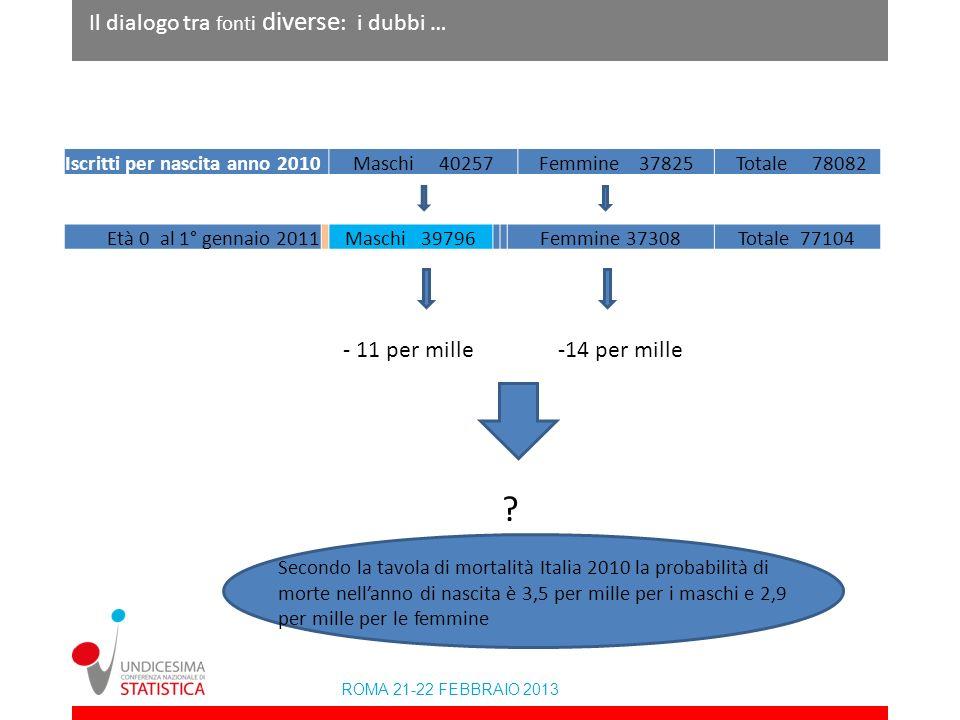 Il dialogo tra fonti diverse: i dubbi … - 11 per mille -14 per mille