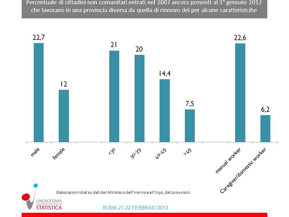 Percentuale di cittadini non comunitari entrati nel 2007 ancora presenti al 1° gennaio 2012 che lavorano in una provincia diversa da quella di rinnovo del per alcune caratteristcihe