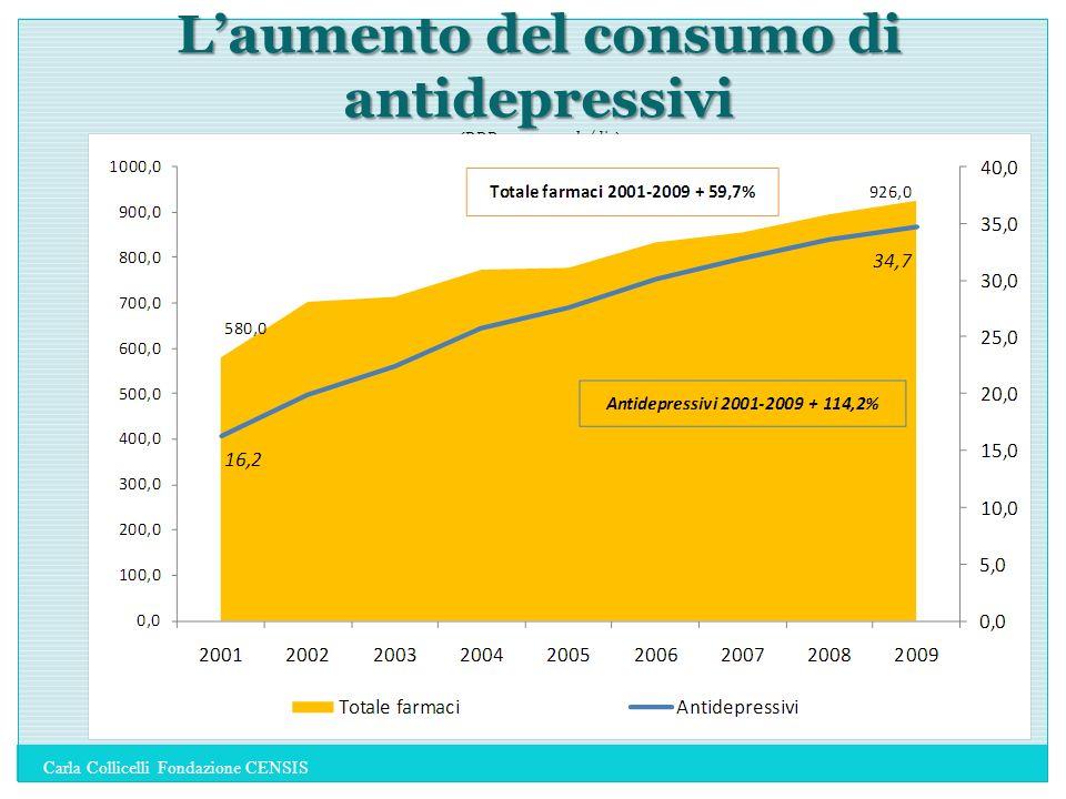 L'aumento del consumo di antidepressivi