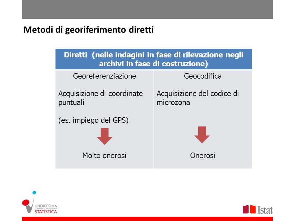 Metodi di georiferimento diretti