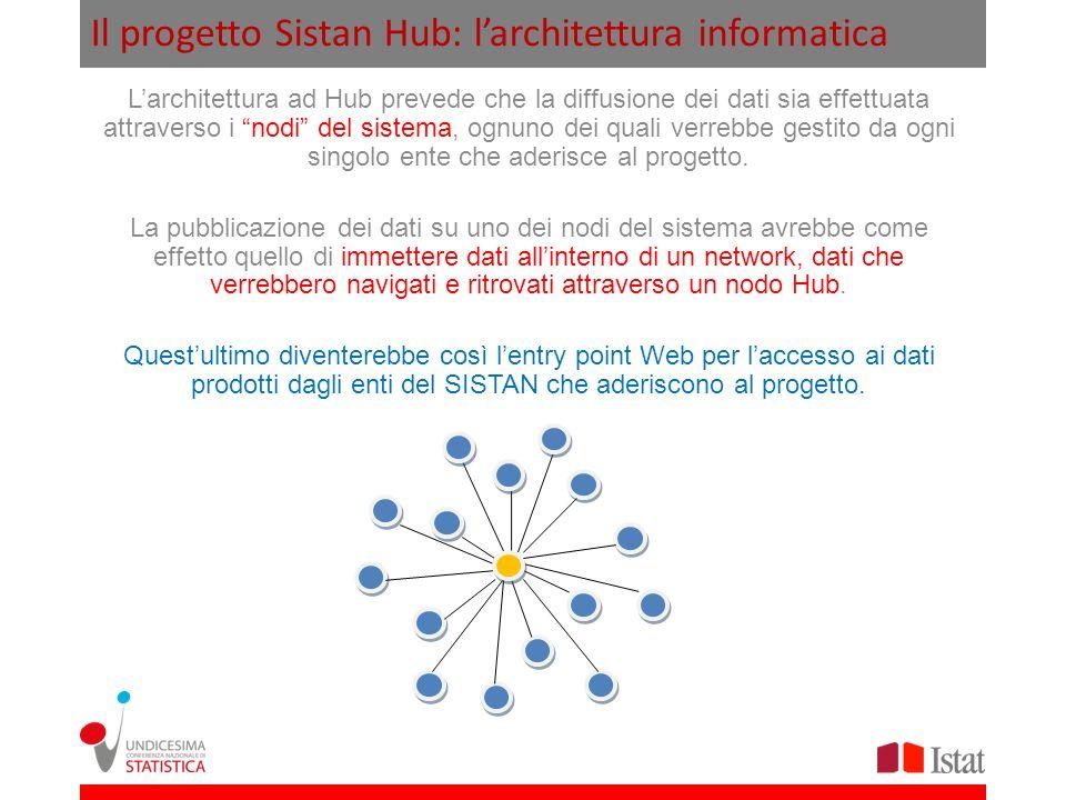Il progetto Sistan Hub: l'architettura informatica