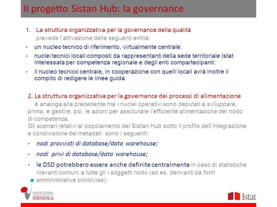 Il progetto Sistan Hub: la governance