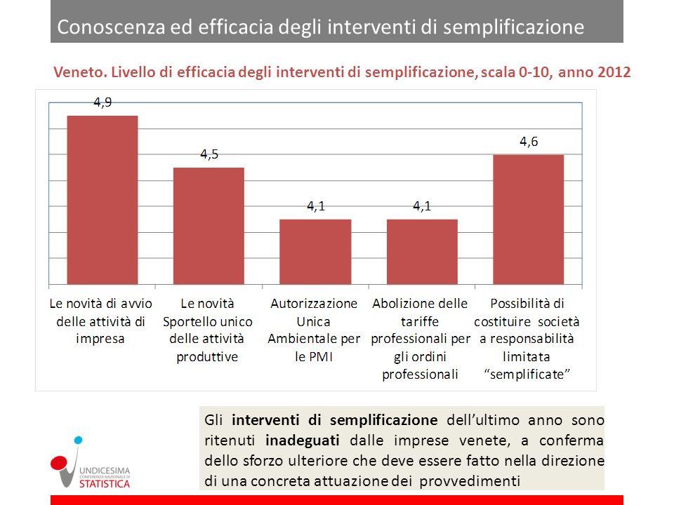 Conoscenza ed efficacia degli interventi di semplificazione