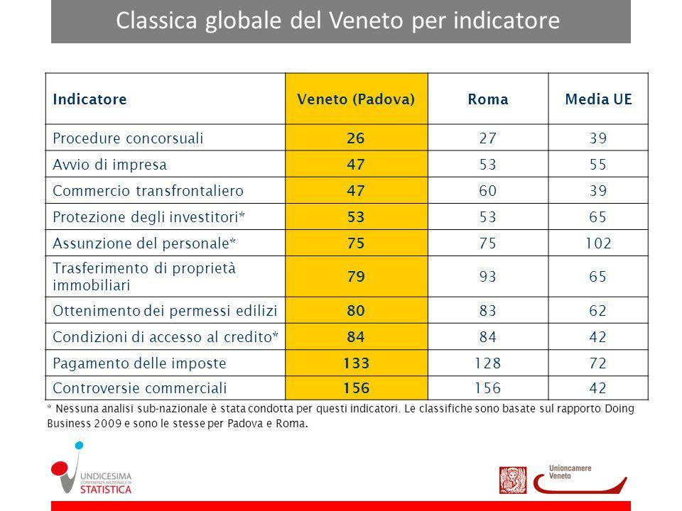 Classica globale del Veneto per indicatore