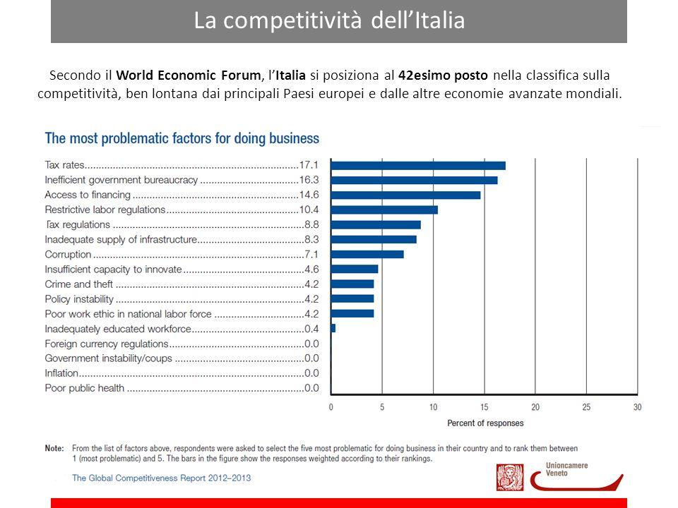 La competitività dell'Italia