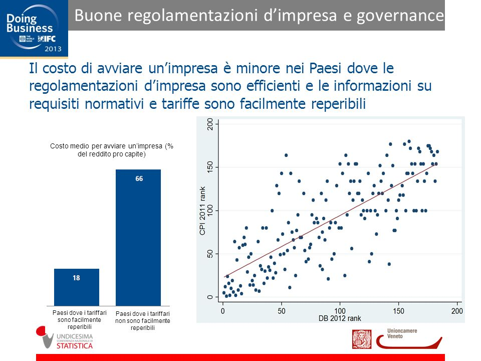 Buone regolamentazioni d'impresa e governance