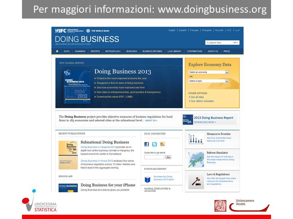 Per maggiori informazioni: www.doingbusiness.org