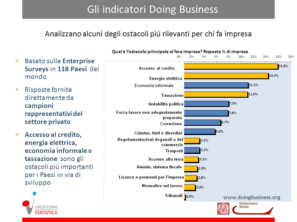 Gli indicatori Doing Business