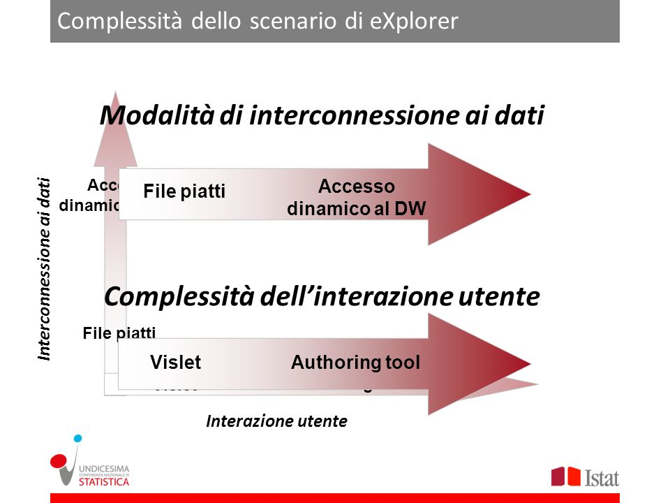 Complessità dello scenario di eXplorer