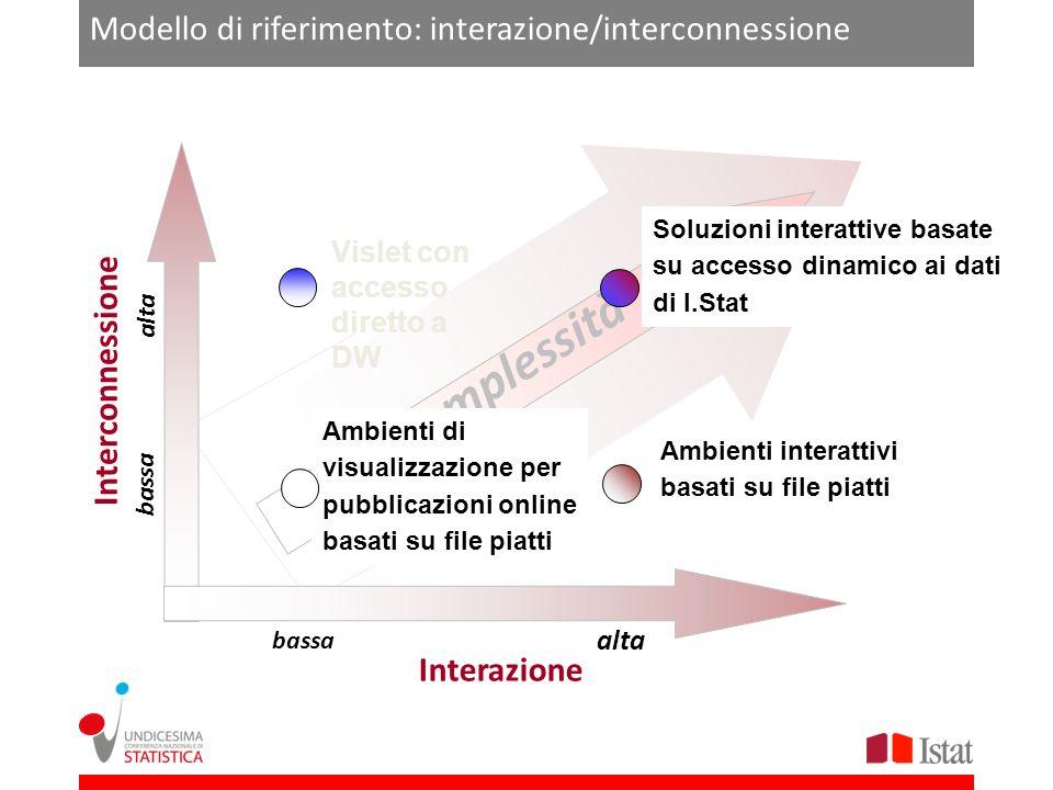 Modello di riferimento: interazione/interconnessione
