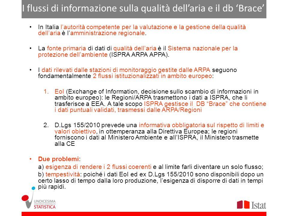 I flussi di informazione sulla qualità dell'aria e il db 'Brace'