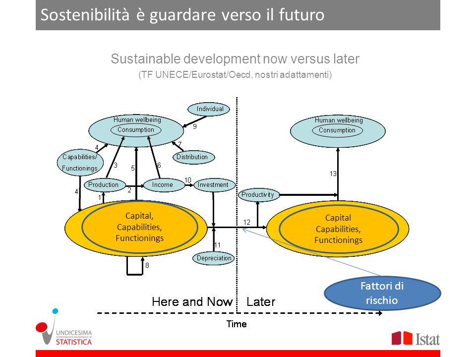 Sostenibilità è guardare verso il futuro