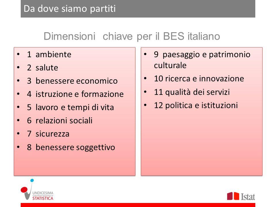 Dimensioni chiave per il BES italiano