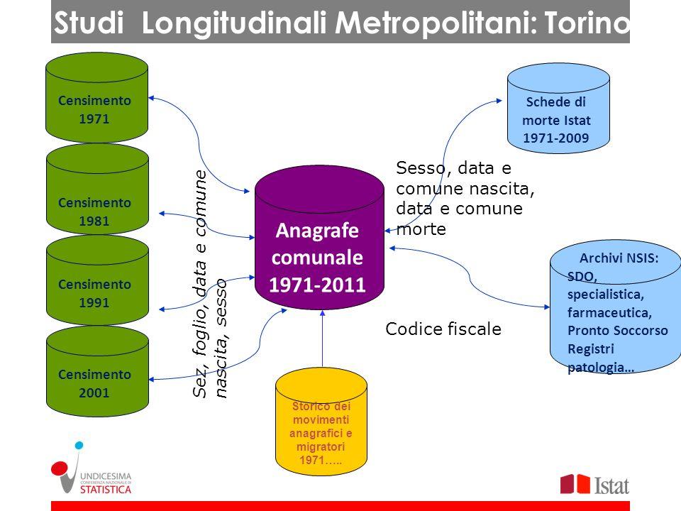 Studi Longitudinali Metropolitani: Torino