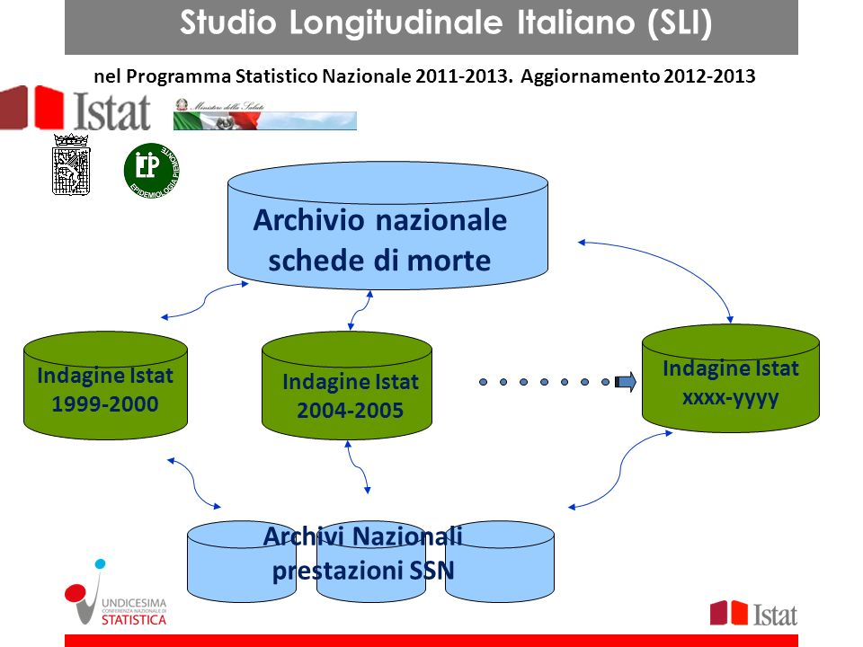 Studio Longitudinale Italiano (SLI)