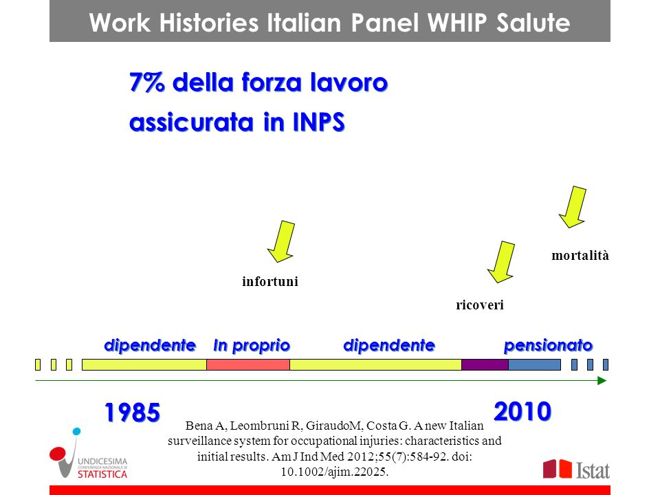 Work Histories Italian Panel WHIP Salute