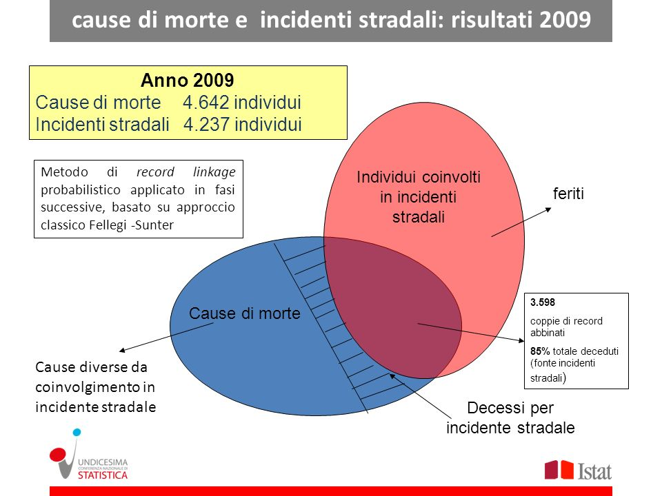 cause di morte e incidenti stradali: risultati 2009